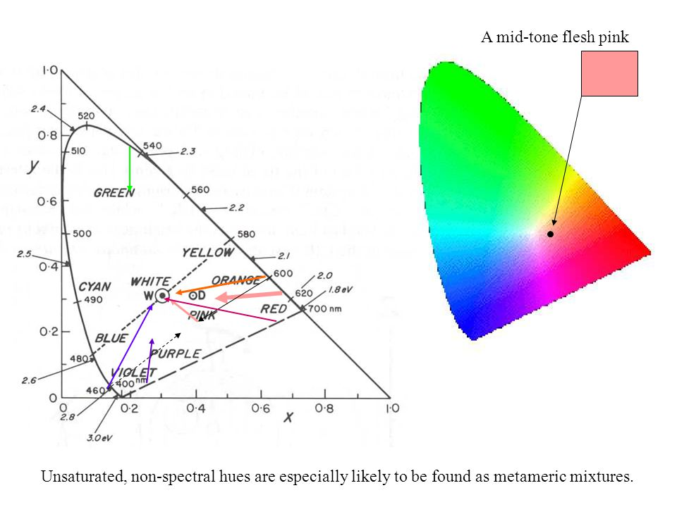 A mid-tone flesh pink Unsaturated, non-spectral hues are especially likely to be found as metameric mixtures.