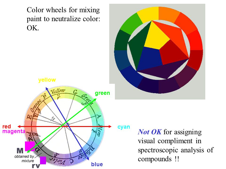 Color wheels for mixing paint to neutralize color: OK. Not OK for assigning visual compliment in spectroscopic analysis of compounds !! red cyan green