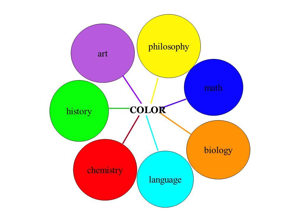 art history chemistry philosophy math biology language COLOR