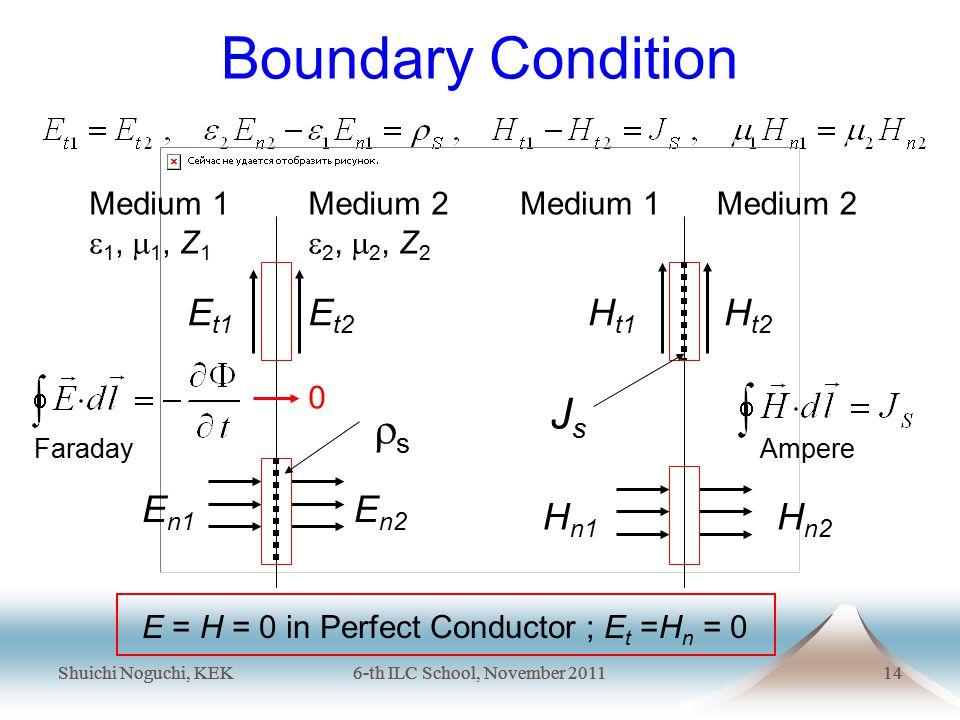 Shuichi Noguchi, KEK6-th ILC School, November 201114 Shuichi Noguchi, KEK6-th ILC School, November 201114 Boundary Condition Medium 1  1,  1, Z 1 Medium 2  2,  2, Z 2 Medium 1Medium 2 ss JsJs E t1 E t2 H t1 H t2 E n1 E n2 H n1 H n2 E = H = 0 in Perfect Conductor ; E t =H n = 0 FaradayAmpere 0