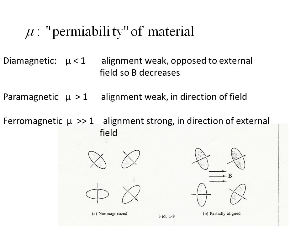 Diamagnetic: μ < 1 alignment weak, opposed to external field so B decreases Paramagnetic μ > 1 alignment weak, in direction of field Ferromagnetic μ >> 1 alignment strong, in direction of external field