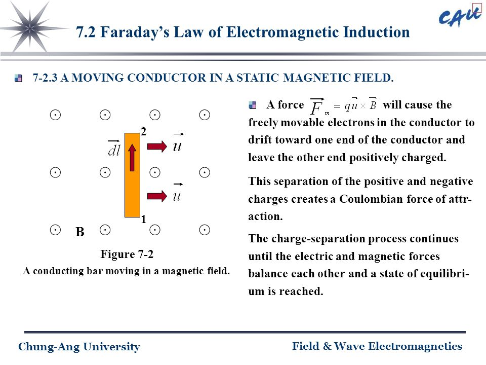 Chung-Ang University Field & Wave Electromagnetics 7.2 Faraday's Law of Electromagnetic Induction 7-2.3 A MOVING CONDUCTOR IN A STATIC MAGNETIC FIELD.
