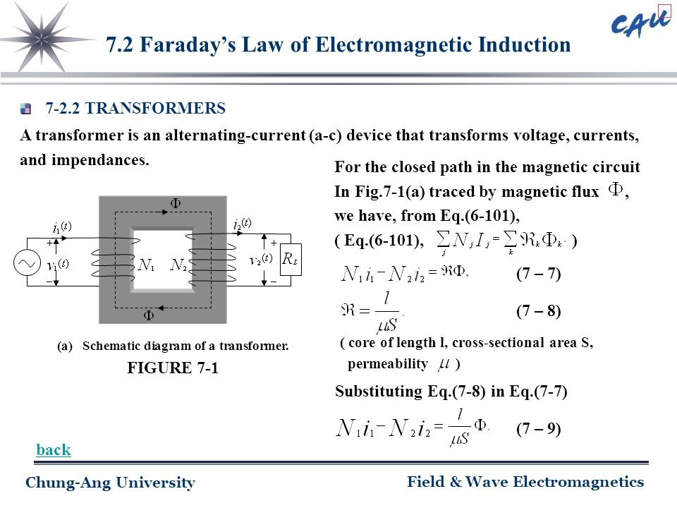 Chung-Ang University Field & Wave Electromagnetics 7.2 Faraday's Law of Electromagnetic Induction 7-2.2 TRANSFORMERS A transformer is an alternating-c