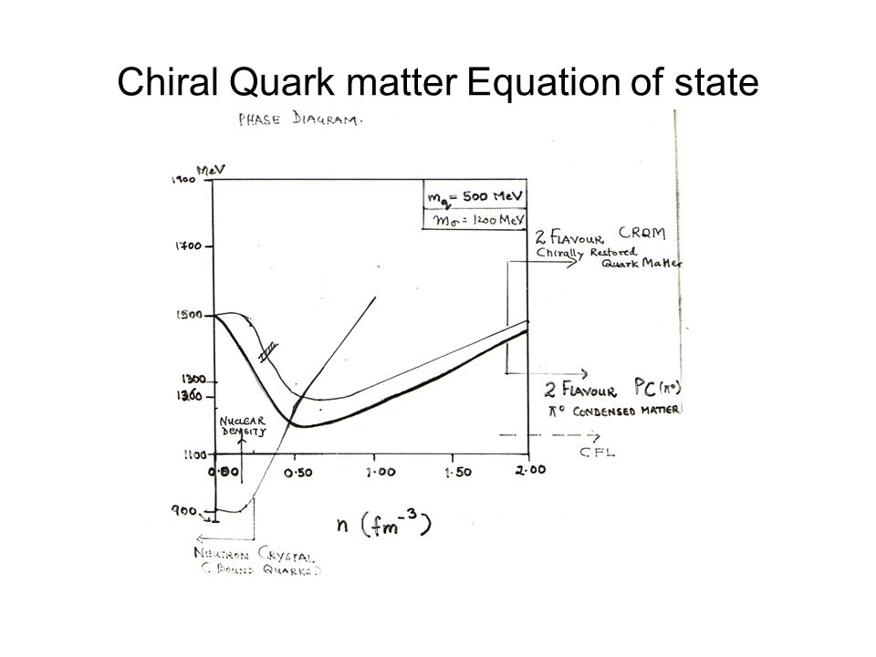 Chiral Quark matter Equation of state