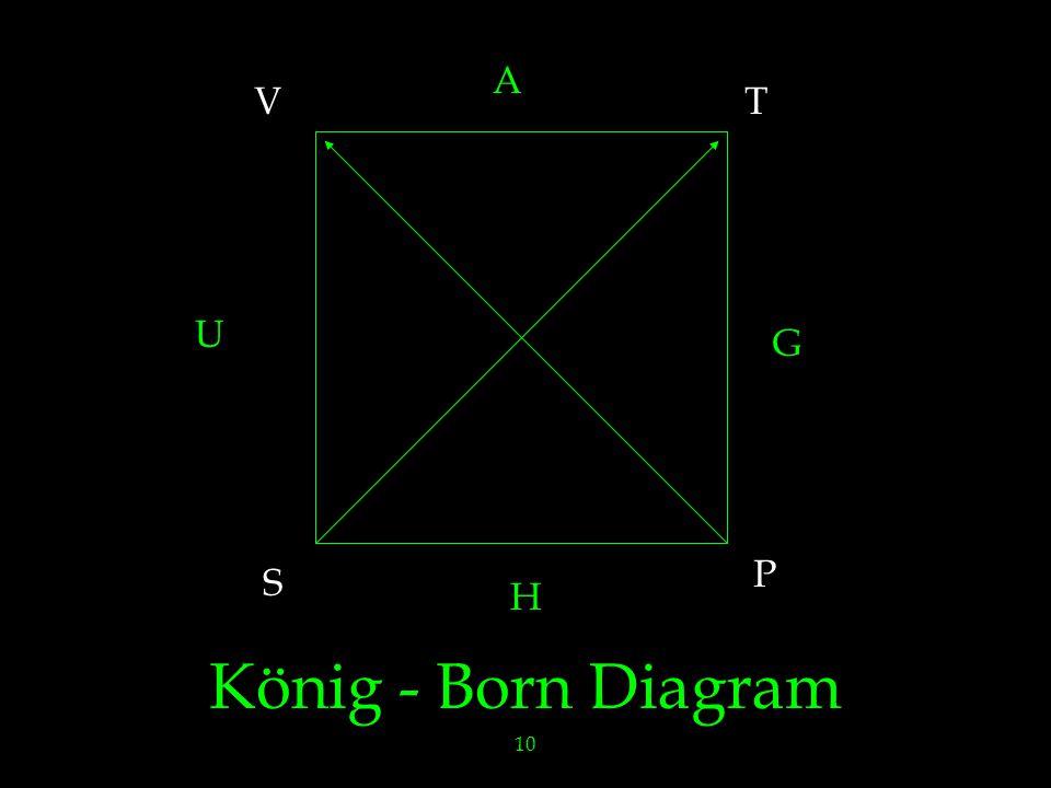 10 König - Born Diagram H G A U S P VT
