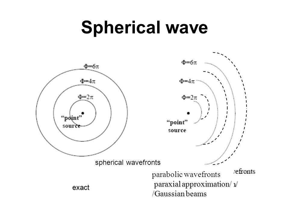 Spherical wave parabolic wavefronts paraxial approximation/ /Gaussian beams spherical wavefronts exact