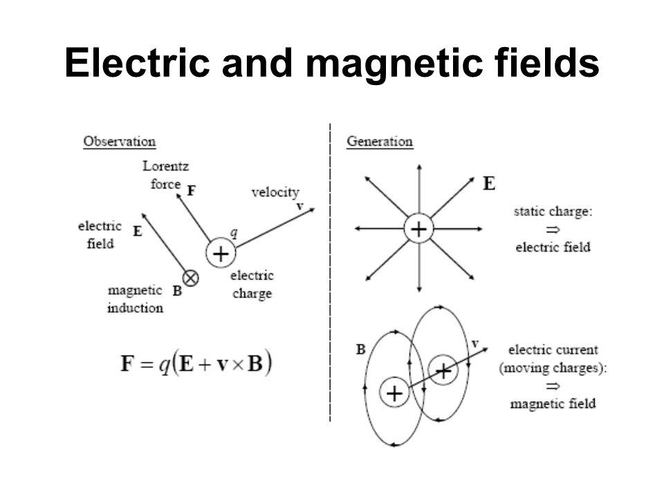 Gauss Law: electric fields