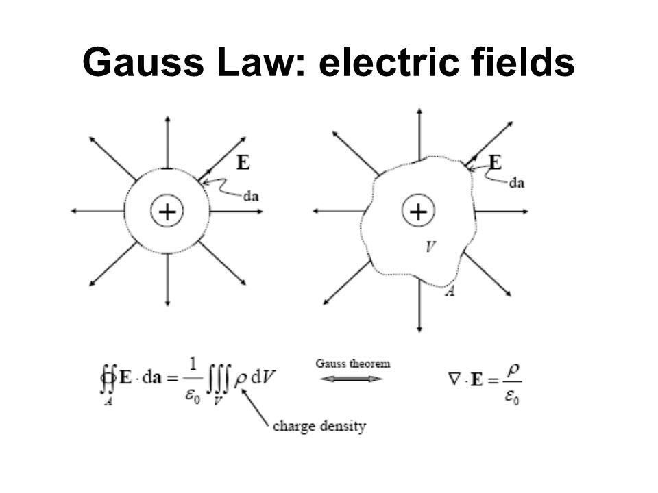 Gauss Law: magnetic fields