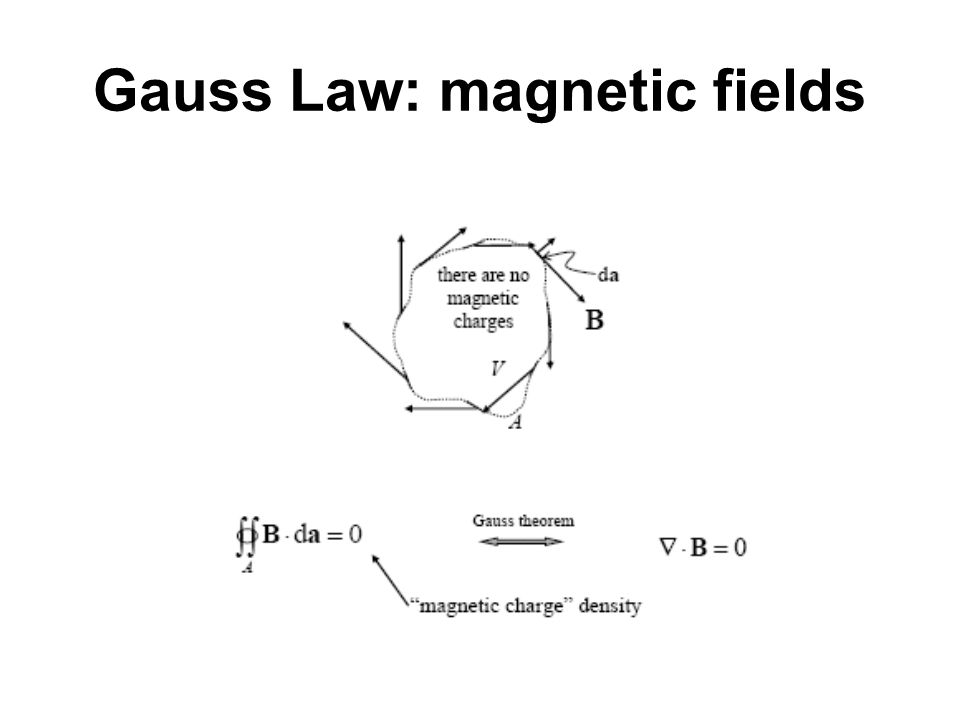 Gauss Law: magnetic fields