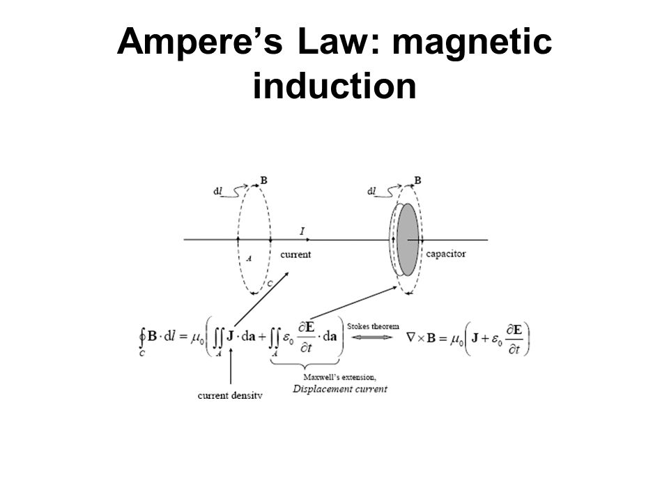 Ampere's Law: magnetic induction