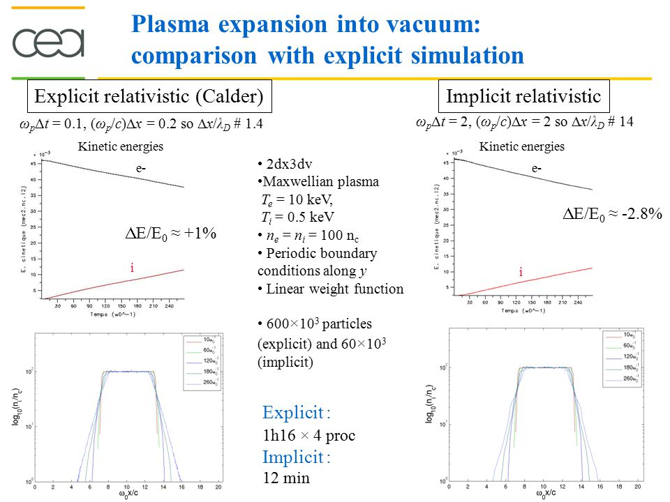 Plasma expansion into vacuum: comparison with explicit simulation Explicit relativistic (Calder) ω p Δt = 0.1, (ω p /c)  x = 0.2 so  x/λ D # 1.4 Kin