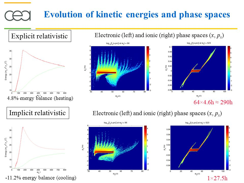 Evolution of kinetic energies and phase spaces Explicit relativistic Implicit relativistic Electronic (left) and ionic (right) phase spaces (x, p x )