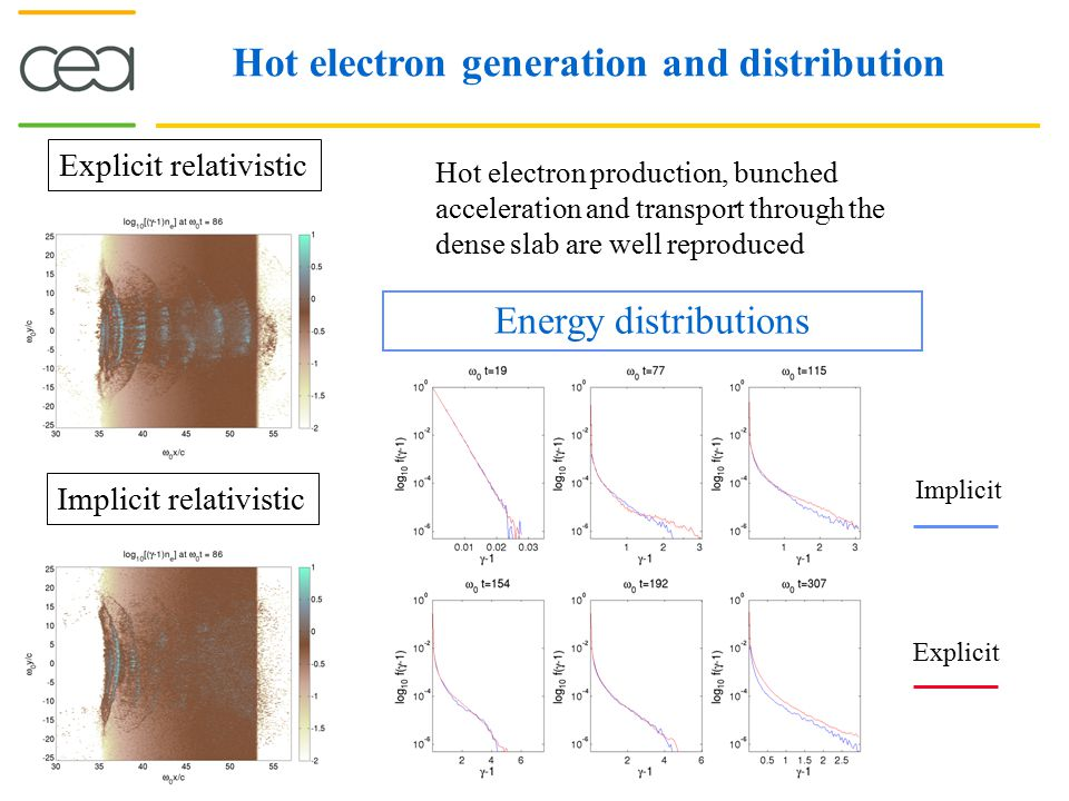 Hot electron generation and distribution Explicit relativistic Implicit relativistic Hot electron production, bunched acceleration and transport throu