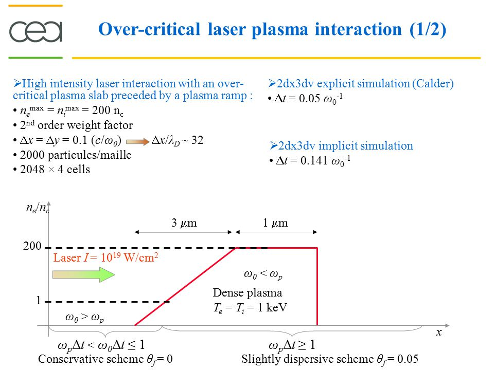 Over-critical laser plasma interaction (1/2)  High intensity laser interaction with an over- critical plasma slab preceded by a plasma ramp : n e max