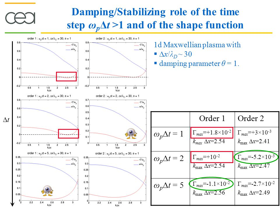 Damping/Stabilizing role of the time step ω p Δt >1 and of the shape function Order 1Order 2 ω p Δt = 1 Γ max =+1.8×10 -2 k max  x=2.54 Γ max =+3×10