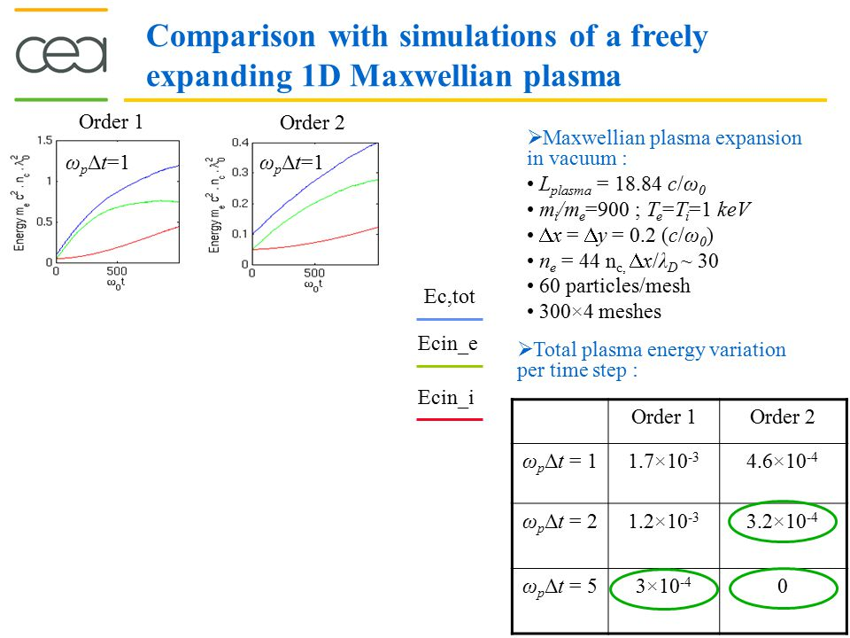 Comparison with simulations of a freely expanding 1D Maxwellian plasma  Maxwellian plasma expansion in vacuum : L plasma = 18.84 c/ω 0 m i /m e =900