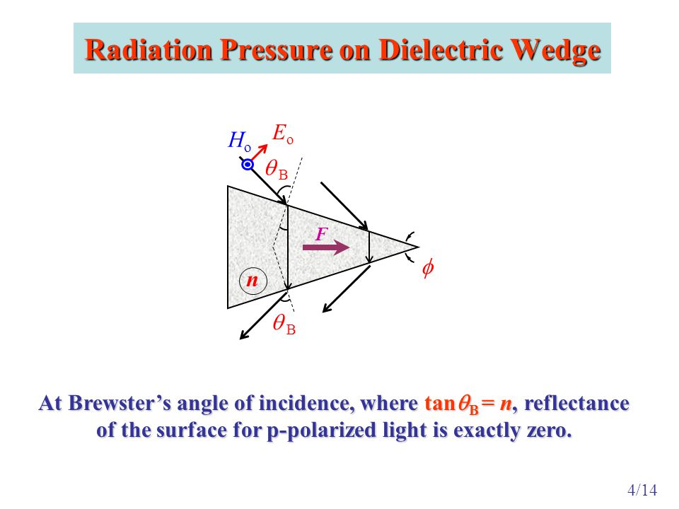 Radiation Pressure on Dielectric Wedge EoEo HoHo n   B F 4/14 At Brewster's angle of incidence, where tan  B = n, reflectance of the surface for p-polarized light is exactly zero.