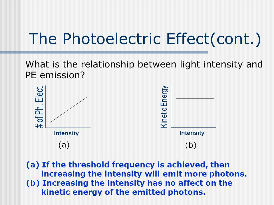 The Photoelectric Effect(cont.) What is the relationship between light intensity and PE emission? Intensity (a) If the threshold frequency is achieved