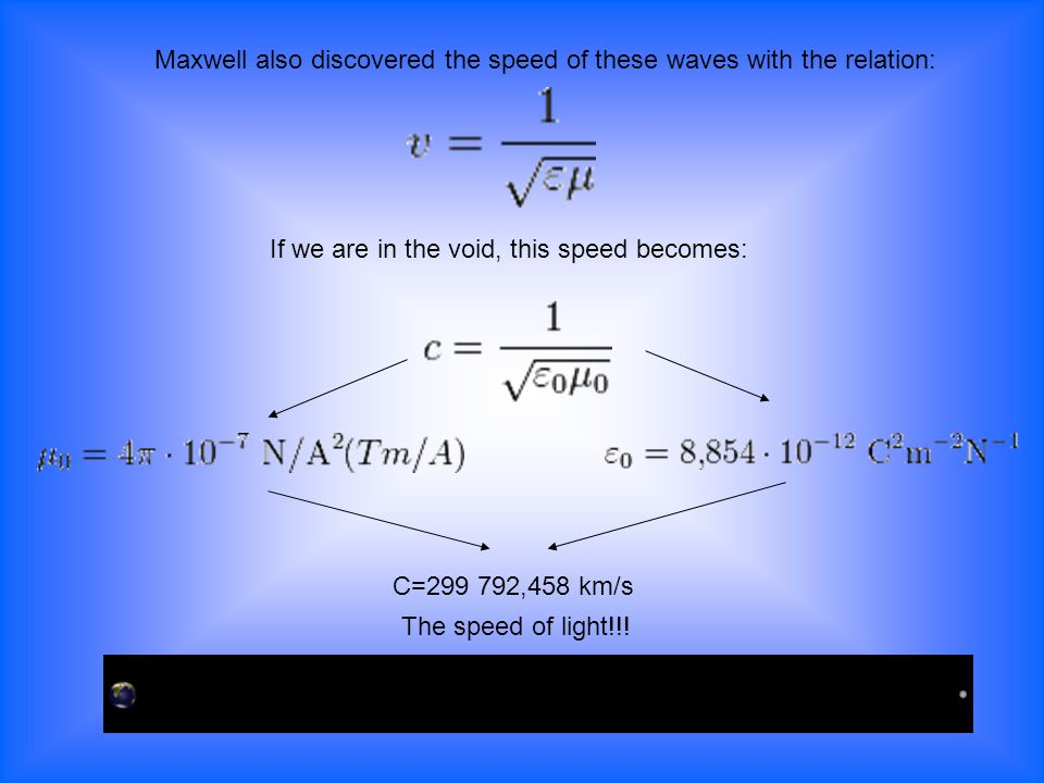 Maxwell also discovered the speed of these waves with the relation: If we are in the void, this speed becomes: C=299 792,458 km/s The speed of light!!