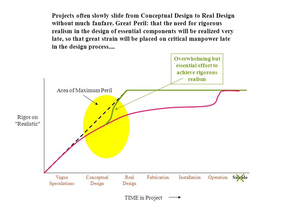 Rigor on Realistic TIME in Project Vague Speculations Conceptual Design Real Design FabricationInstallationOperationSuicide Area of Maximum Peril Overwhelming but essential effort to achieve rigorous realism Projects often slowly slide from Conceptual Design to Real Design without much fanfare.