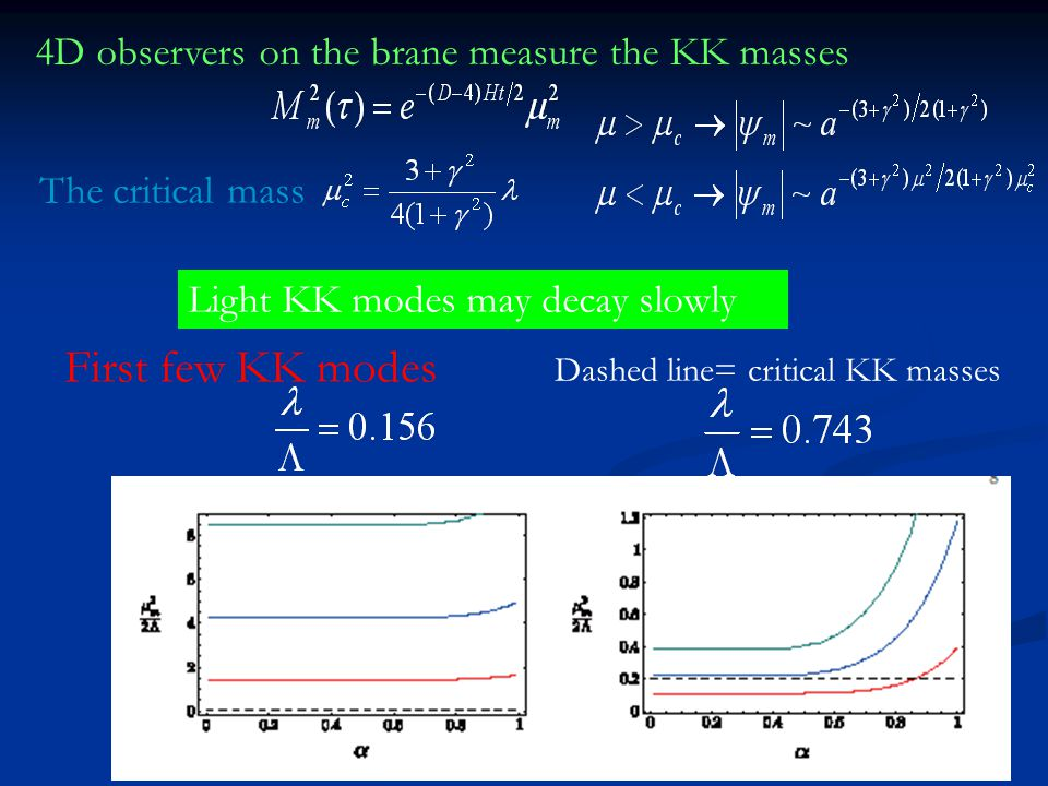 18 4D observers on the brane measure the KK masses The critical mass Light KK modes may decay slowly First few KK modes Dashed line= critical KK masse