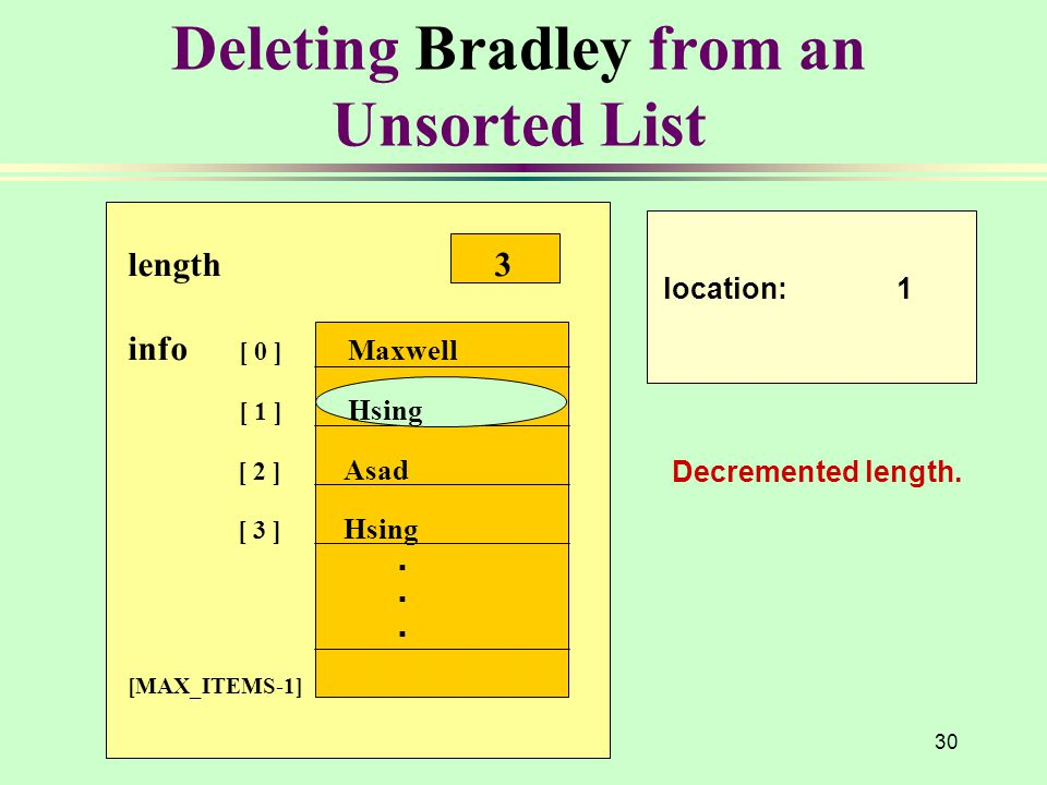 Deleting Bradley from an Unsorted List location: 1 length 3 info [ 0 ] Maxwell [ 1 ] Hsing [ 2 ] Asad [ 3 ] Hsing.