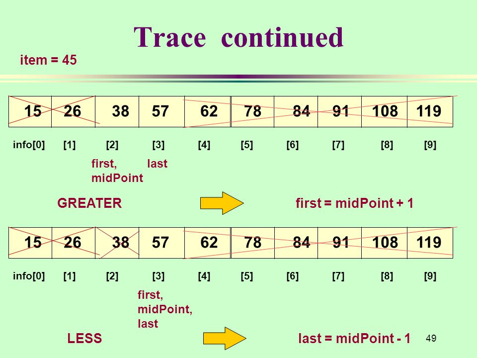 49 Trace continued info[0] [1] [2] [3] [4] [5] [6] [7] [8] [9] 15 26 38 57 62 78 84 91 108 119 item = 45 first, midPoint, last info[0] [1] [2] [3] [4] [5] [6] [7] [8] [9] 15 26 38 57 62 78 84 91 108 119 first, last midPoint LESS last = midPoint - 1GREATERfirst = midPoint + 1