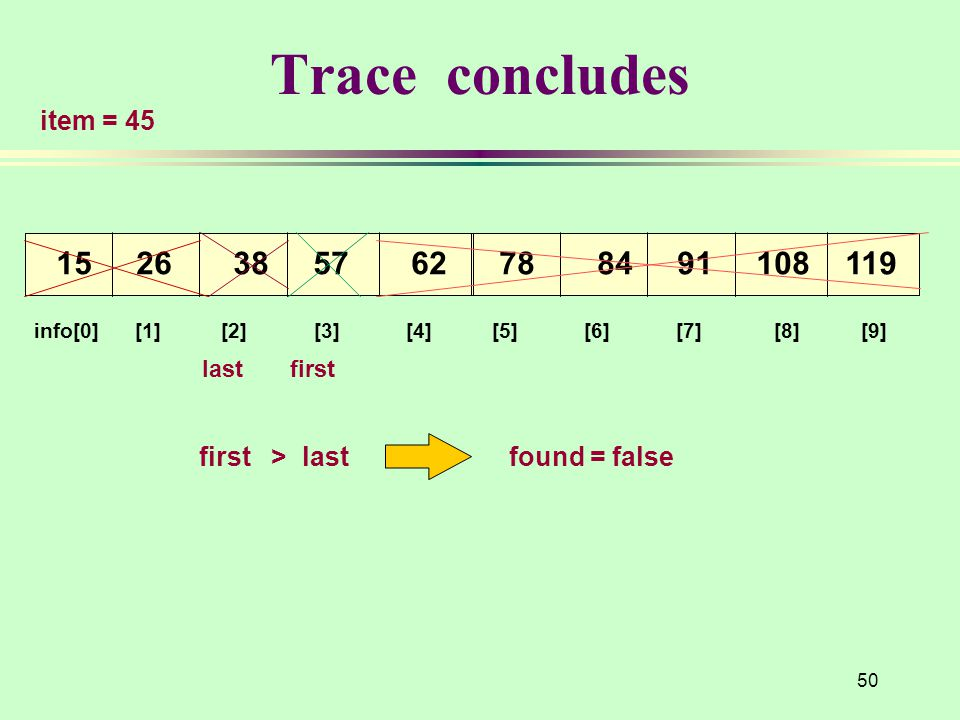 50 Trace concludes info[0] [1] [2] [3] [4] [5] [6] [7] [8] [9] 15 26 38 57 62 78 84 91 108 119 item = 45 last first first > last found = false