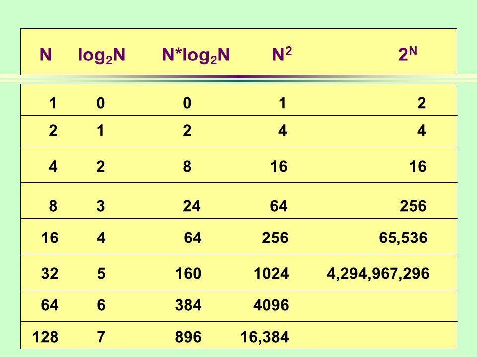 N log 2 N N*log 2 N N 2 2 N 1 001 2 2 124 4 4 28 16 16 8 324 64 256 16 4 64 256 65,536 32 5160 1024 4,294,967,296 64 6384 4096 128 7896 16,384
