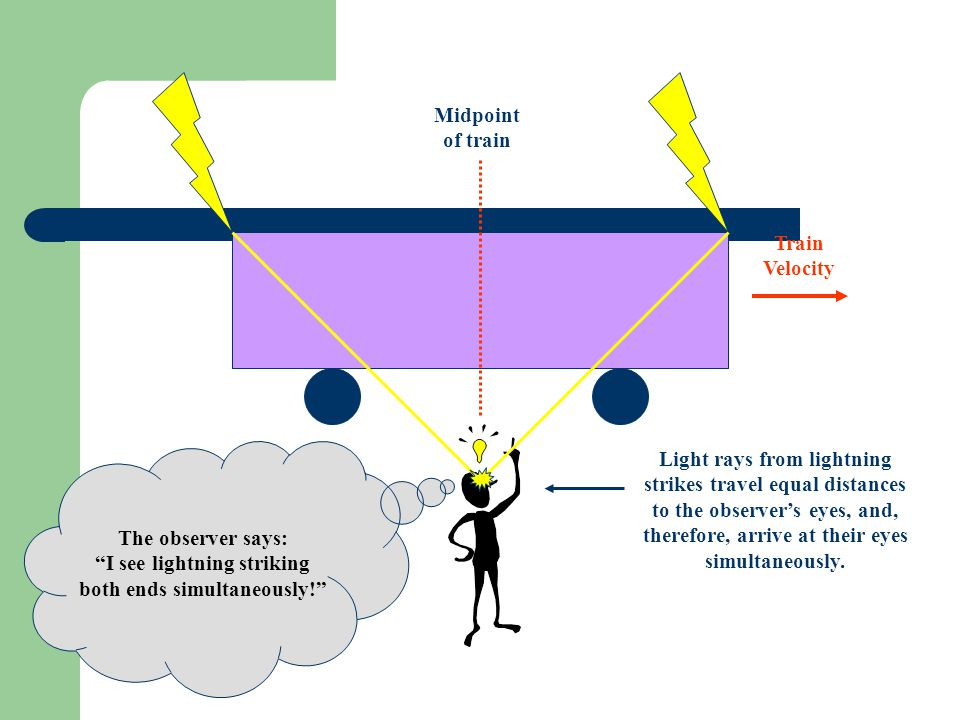 Train Velocity Midpoint of train Light rays from lightning strikes travel equal distances to the observer's eyes, and, therefore, arrive at their eyes