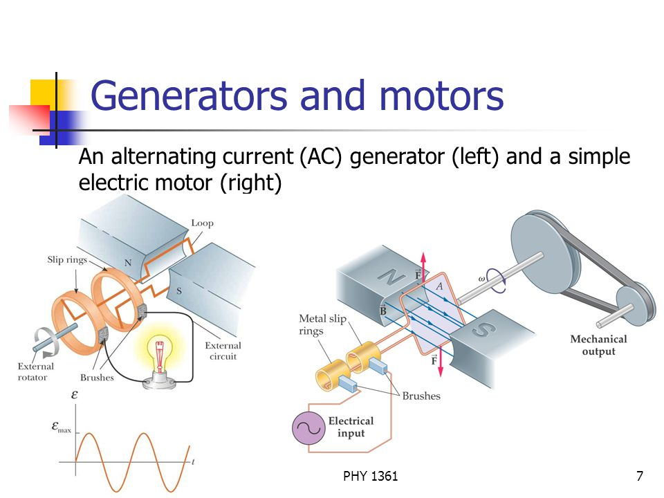 Dr. Jie ZouPHY 13617 Generators and motors An alternating current (AC) generator (left) and a simple electric motor (right)