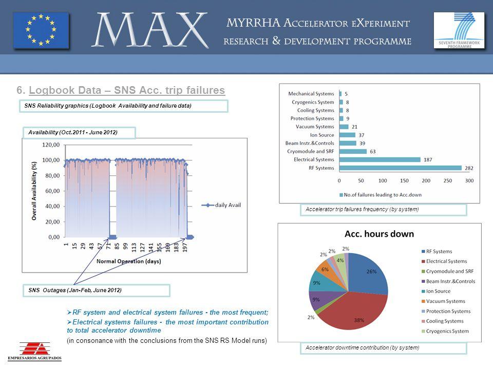 6. Logbook Data – SNS Acc.