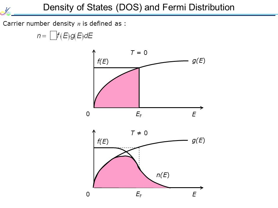 Density of States (DOS) and Fermi Distribution Carrier number density n is defined as : E 0 g(E) f(E) EFEF T = 0 E 0 T ≠ 0 g(E) EFEF f(E) n(E)