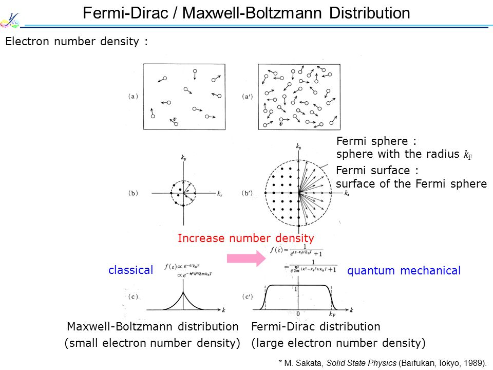 Fermi Energy Fermi-Dirac distribution : E T = 0 T ≠ 0 Pauli exclusion principle EFEF At temperature T, probability that one energy state E is occupied by an electron :  : chemical potential (= Fermi energy E F at T = 0 ) k B : Boltzmann constant  1 1/2 f(E) E 0 T = 0 T 1 ≠ 0 T 2 > T 1