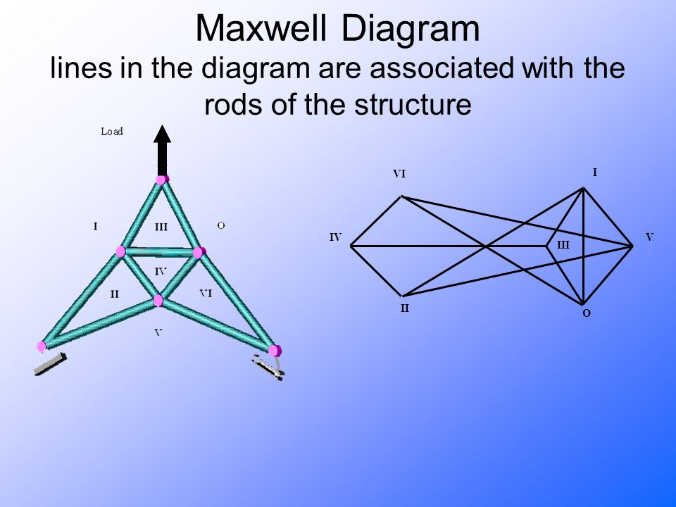 Maxwell Diagram lines in the diagram are associated with the rods of the structure II VI III V I IV O
