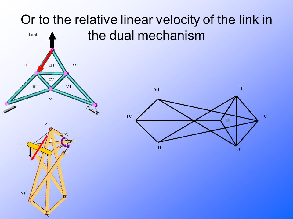 Or to the relative linear velocity of the link in the dual mechanism II VI III V I IV O