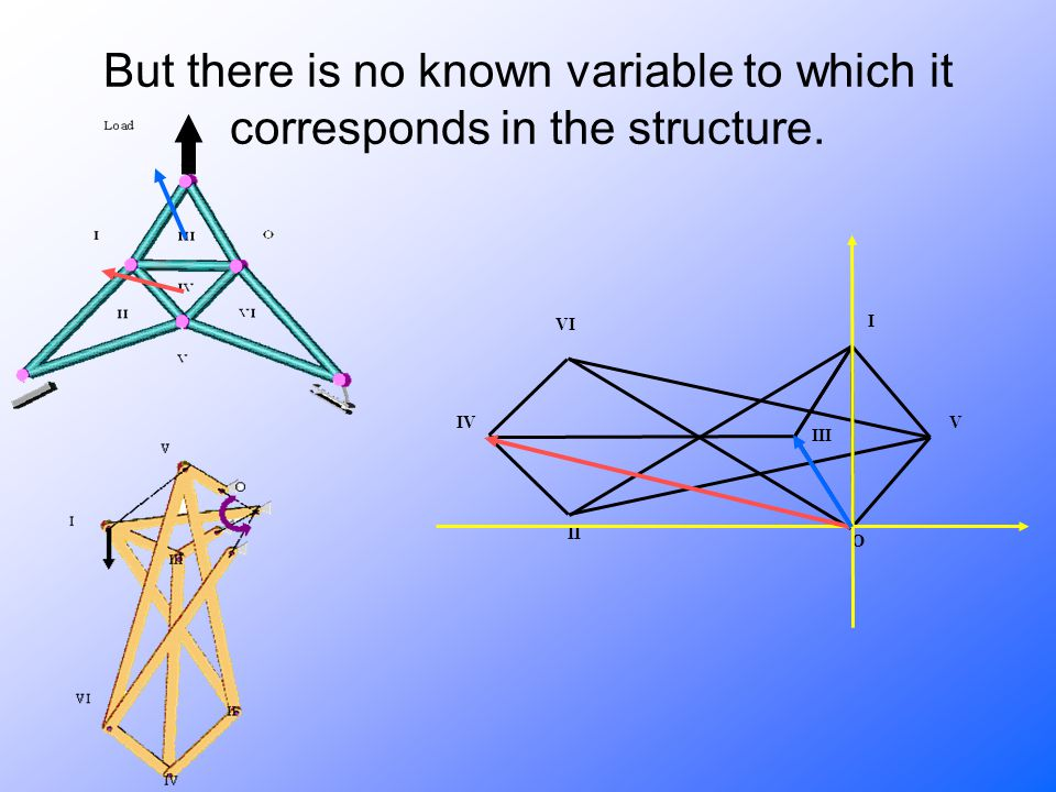 But there is no known variable to which it corresponds in the structure. II VI III V I IV O