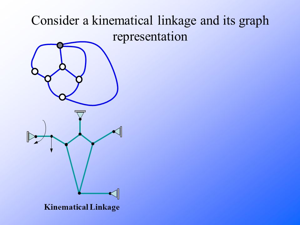 Kinematical Linkage Consider a kinematical linkage and its graph representation