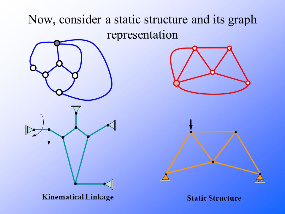 Kinematical Linkage Static Structure Now, consider a static structure and its graph representation