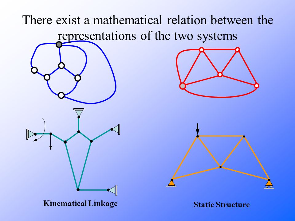 Kinematical Linkage Static Structure There exist a mathematical relation between the representations of the two systems