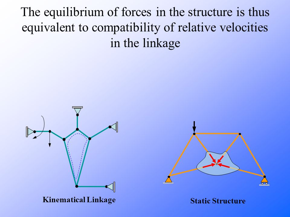Kinematical Linkage Static Structure The equilibrium of forces in the structure is thus equivalent to compatibility of relative velocities in the linkage
