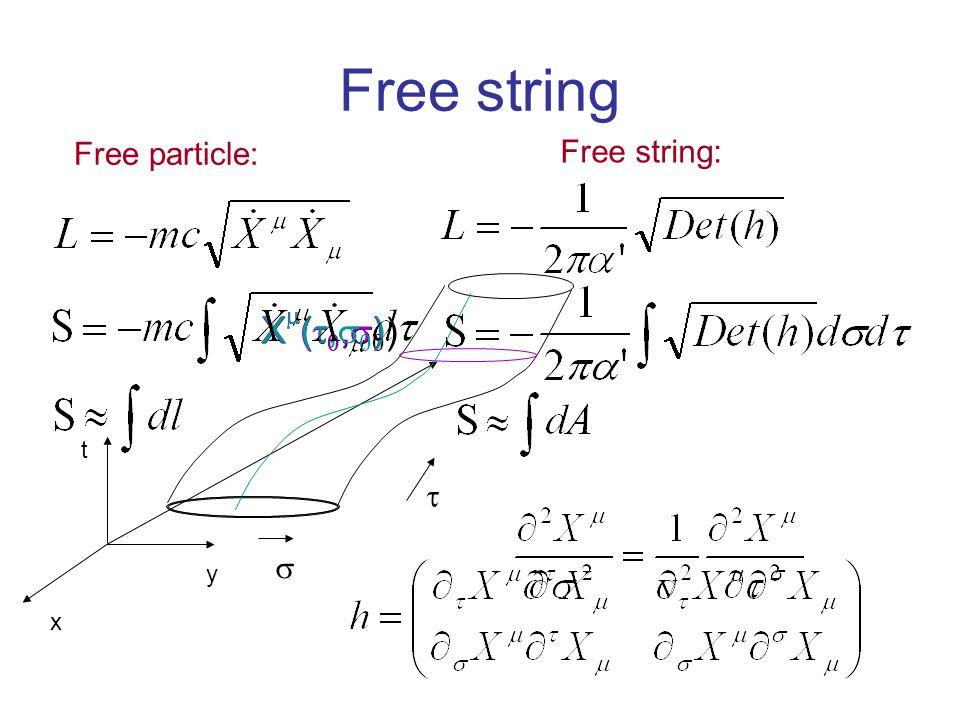 Free string x y t   X(,)X(,) X(,)X(,) X(,)X(,) Free particle: Free string: