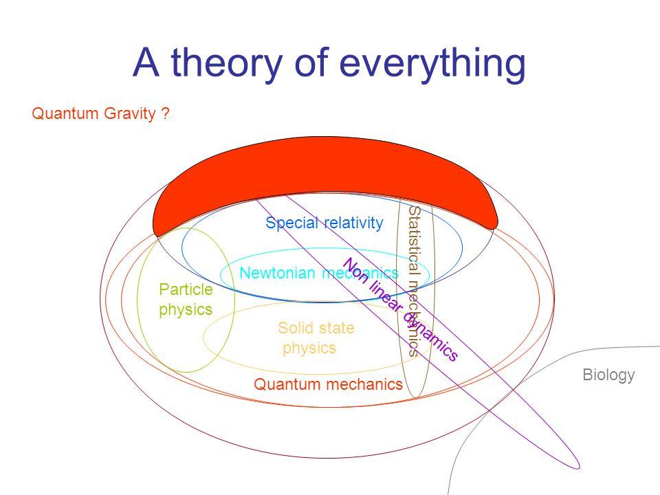 Quantization p(t), x(t)  Classical particle:,  Quantum particle