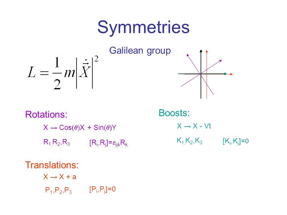 Symmetries Rotations: X → Cos  )X + Sin(  Y R 1, R 2,R 3 [R i,R j ]=  ijk R k Translations: X → X + a P 1,P 2,P 3 [P i,P j ]=0 Boosts: X → X - Vt