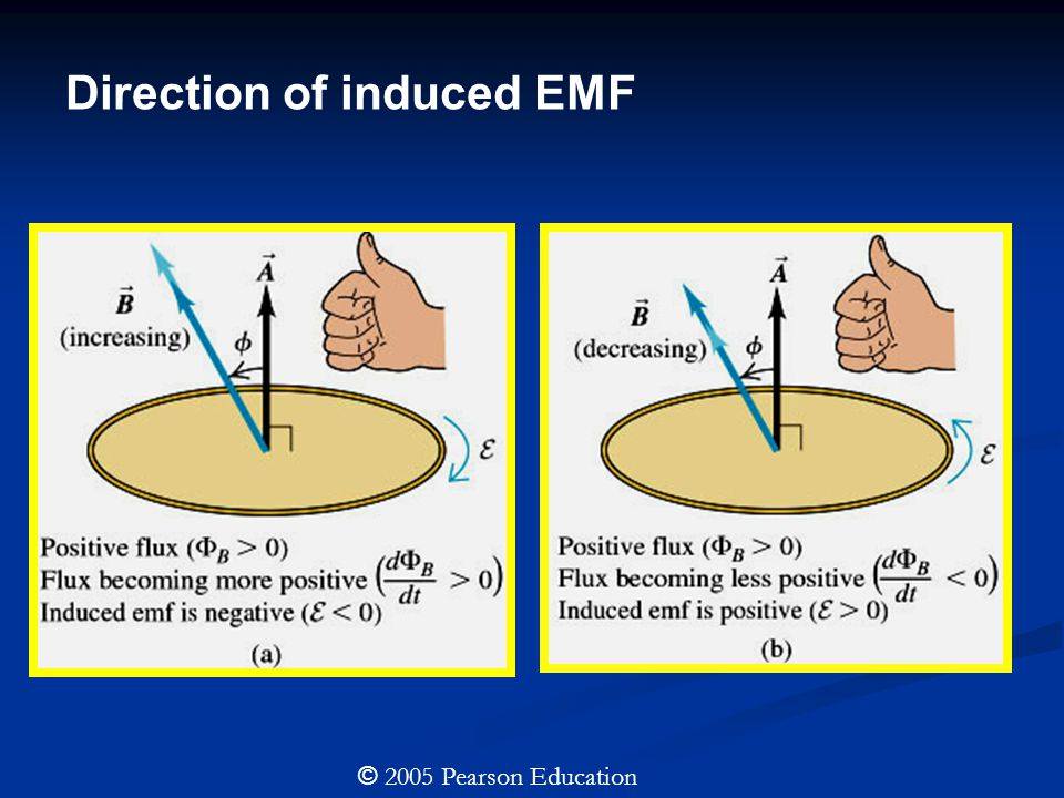 Direction of induced EMF