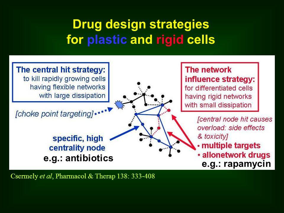 Csermely et al, Pharmacol & Therap 138: 333-408 Drug design strategies for plastic and rigid cells e.g.: antibiotics e.g.: rapamycin