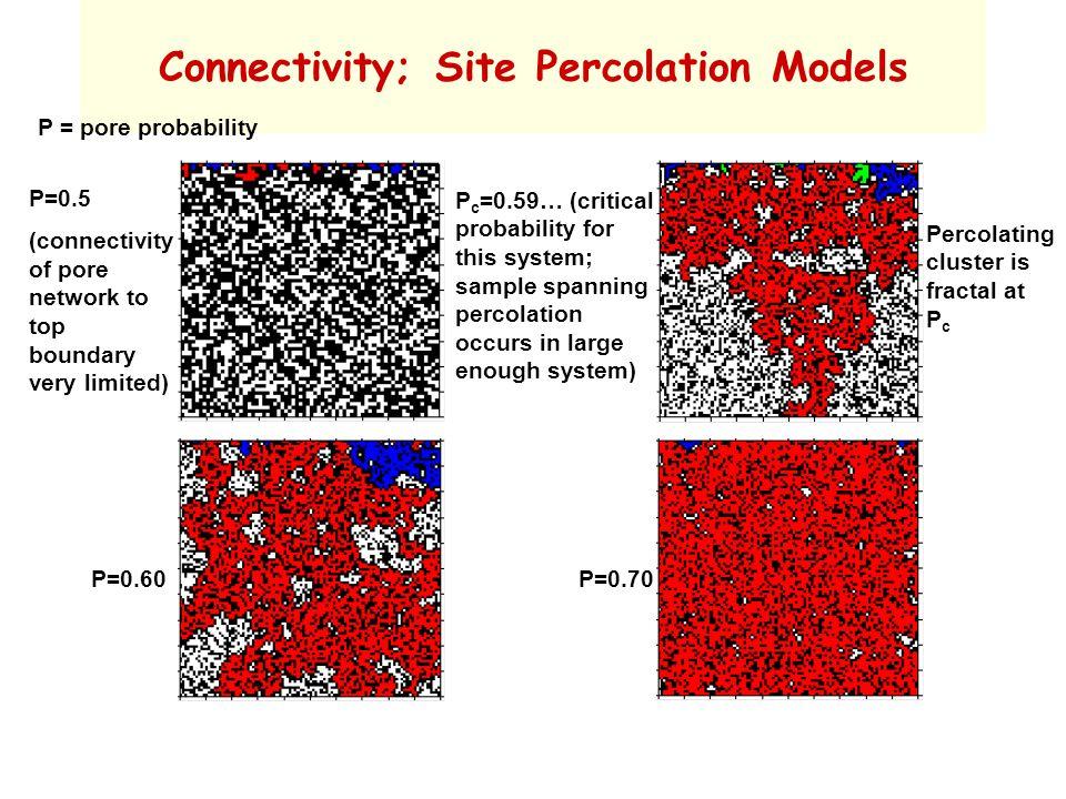 Percolation in Fractal Porous Media M.C.Sukop, G-J.