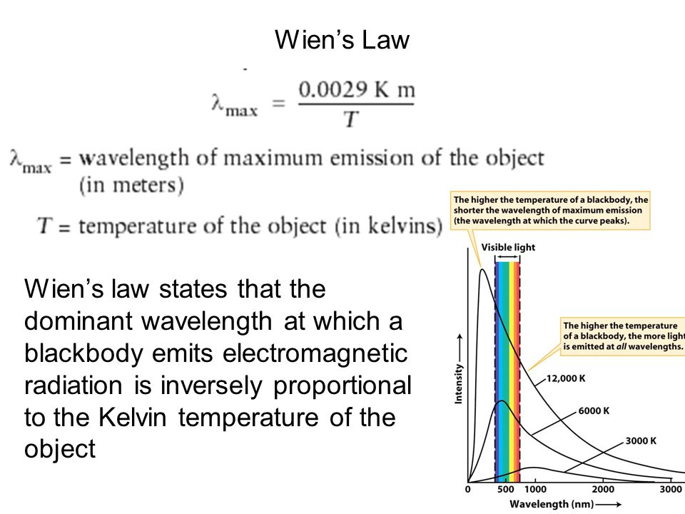 Wien's Law Wien's law states that the dominant wavelength at which a blackbody emits electromagnetic radiation is inversely proportional to the Kelvin