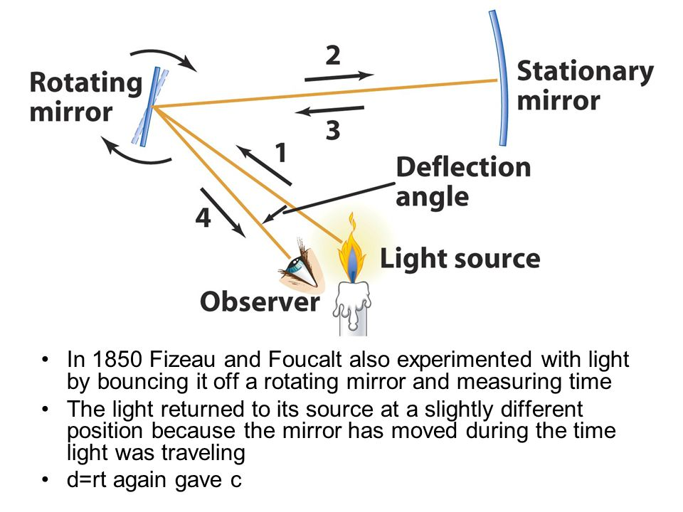 In 1850 Fizeau and Foucalt also experimented with light by bouncing it off a rotating mirror and measuring time The light returned to its source at a