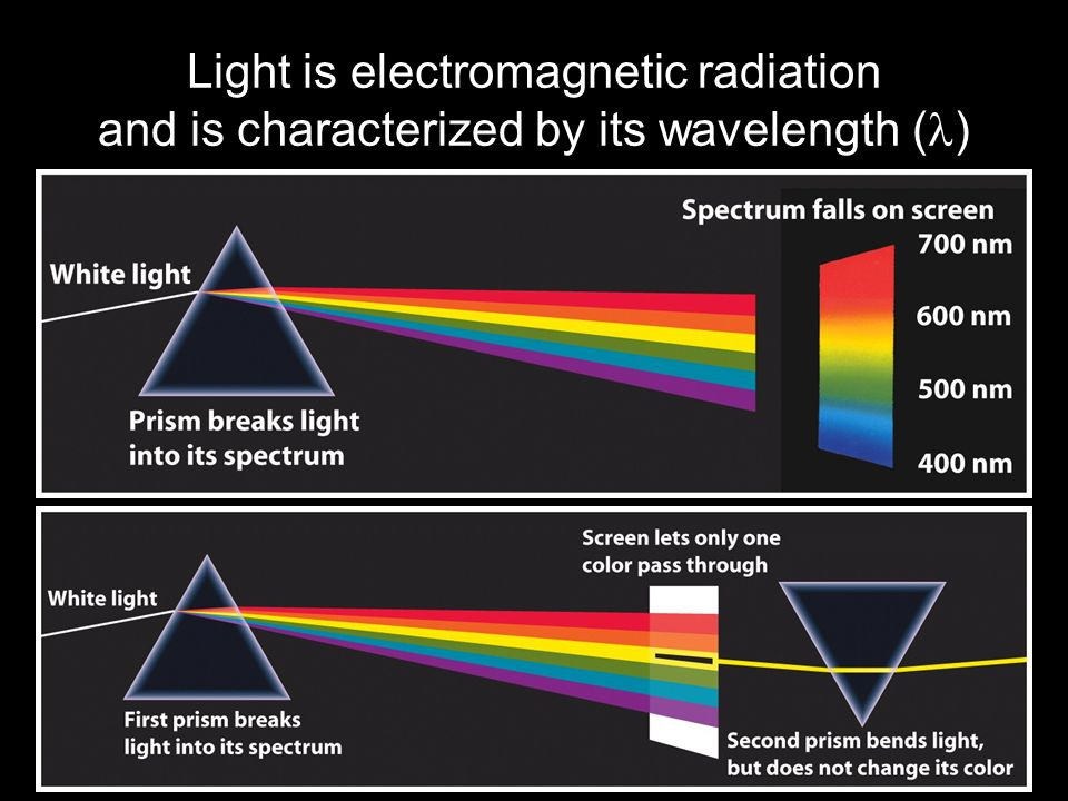 Light is electromagnetic radiation and is characterized by its wavelength ( )
